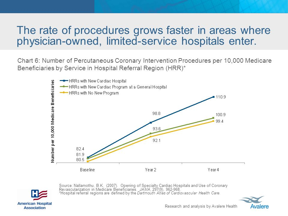 Research and analysis by Avalere Health The rate of procedures grows faster in areas where physician-owned, limited-service hospitals enter.