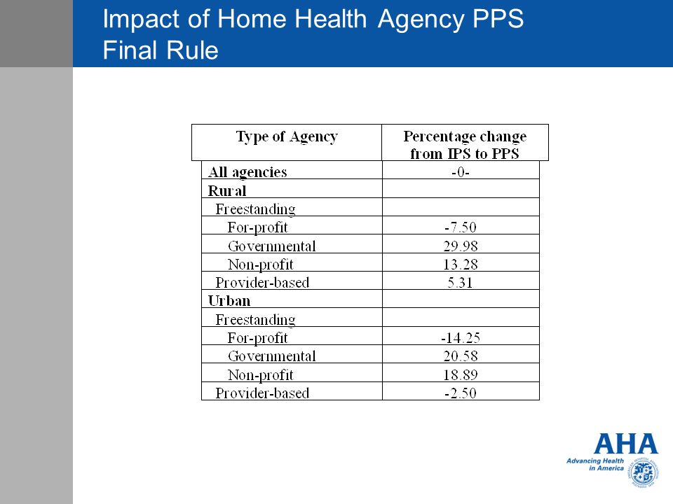 Impact of Home Health Agency PPS Final Rule