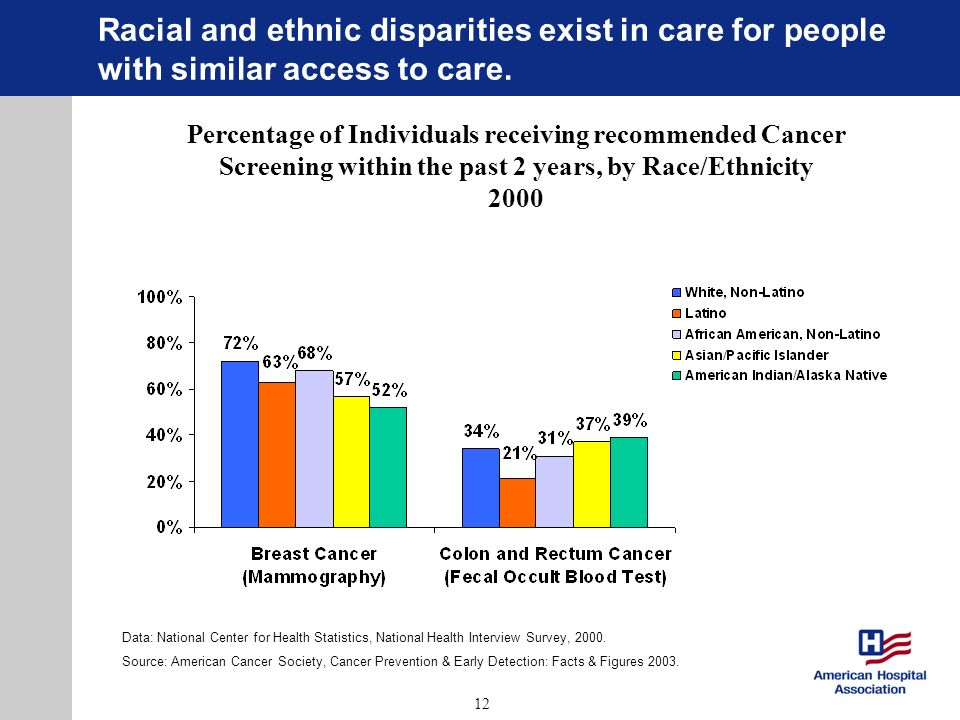 12 Racial and ethnic disparities exist in care for people with similar access to care. Percentage of Individuals receiving recommended Cancer Screenin
