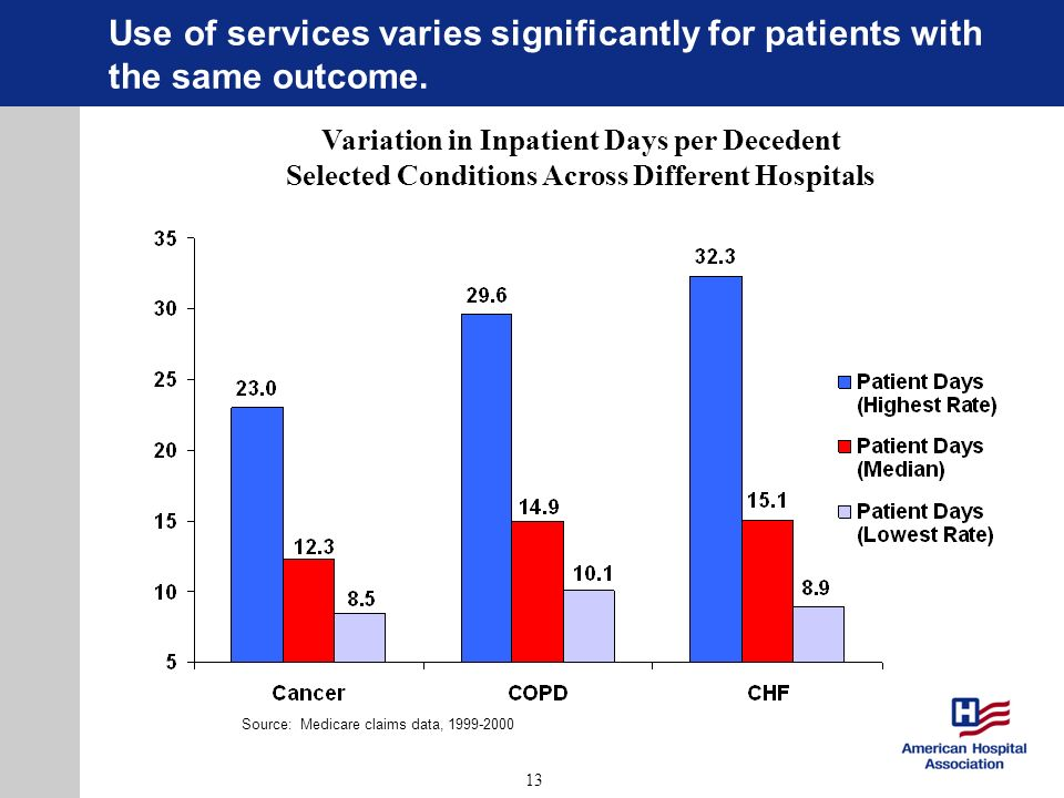 13 Use of services varies significantly for patients with the same outcome. Source: Medicare claims data, 1999-2000 Variation in Inpatient Days per De