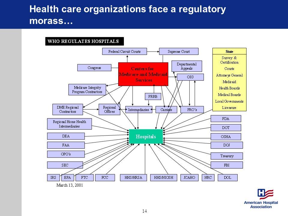 14 Health care organizations face a regulatory morass…