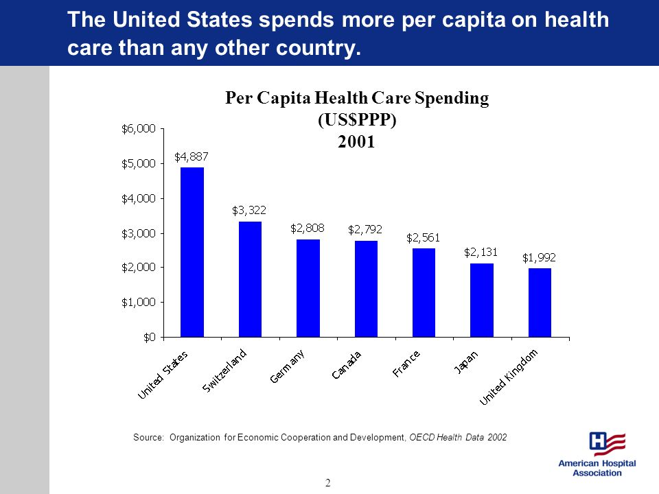 2 The United States spends more per capita on health care than any other country. Per Capita Health Care Spending (US$PPP) 2001 Source: Organization f