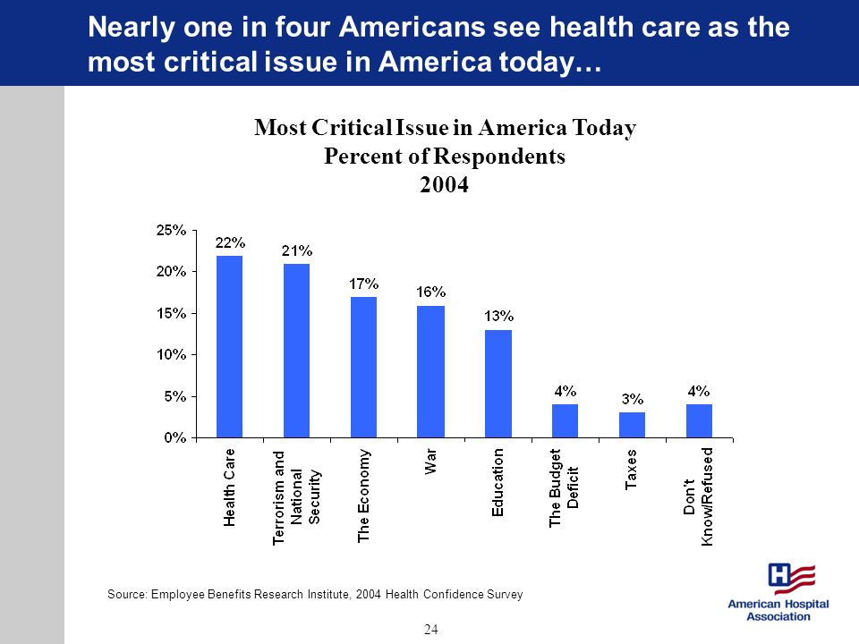 24 Nearly one in four Americans see health care as the most critical issue in America today… Most Critical Issue in America Today Percent of Respondents 2004 Source: Employee Benefits Research Institute, 2004 Health Confidence Survey