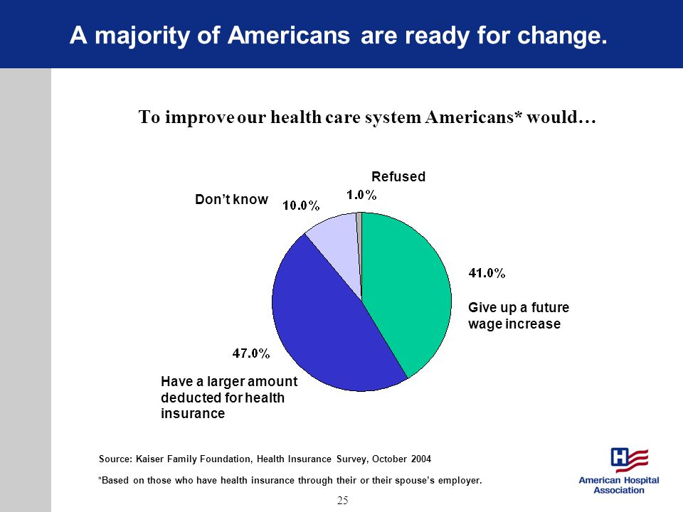 25 A majority of Americans are ready for change. To improve our health care system Americans* would… Give up a future wage increase Have a larger amou
