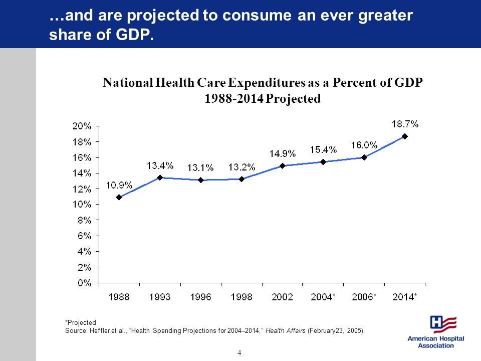4 …and are projected to consume an ever greater share of GDP. *Projected Source: Heffler et al., Health Spending Projections for 2004–2014, Health Aff