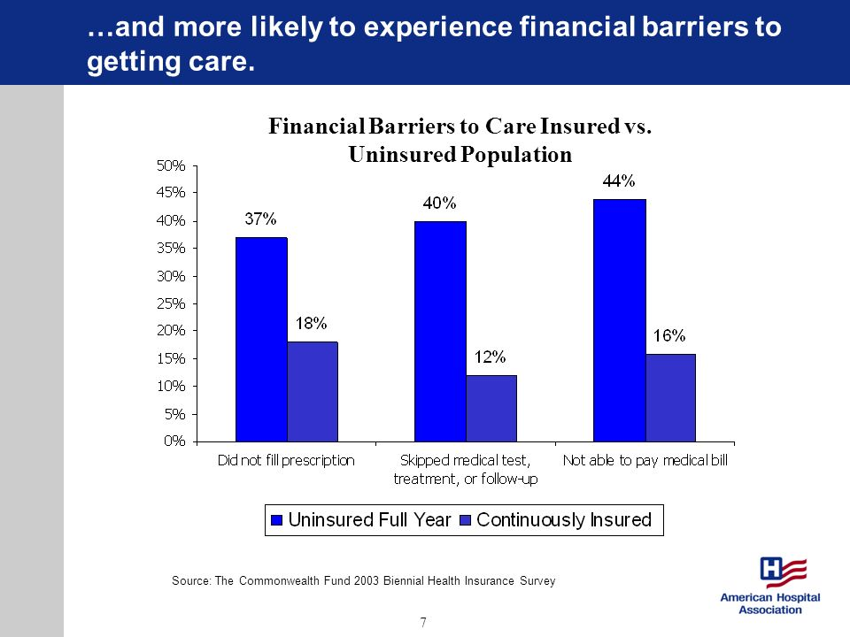 7 …and more likely to experience financial barriers to getting care. Source: The Commonwealth Fund 2003 Biennial Health Insurance Survey Financial Bar