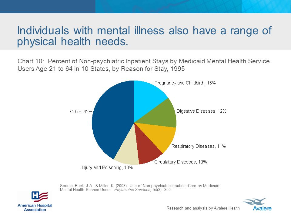Research and analysis by Avalere Health Individuals with mental illness also have a range of physical health needs. Chart 10: Percent of Non-psychiatr