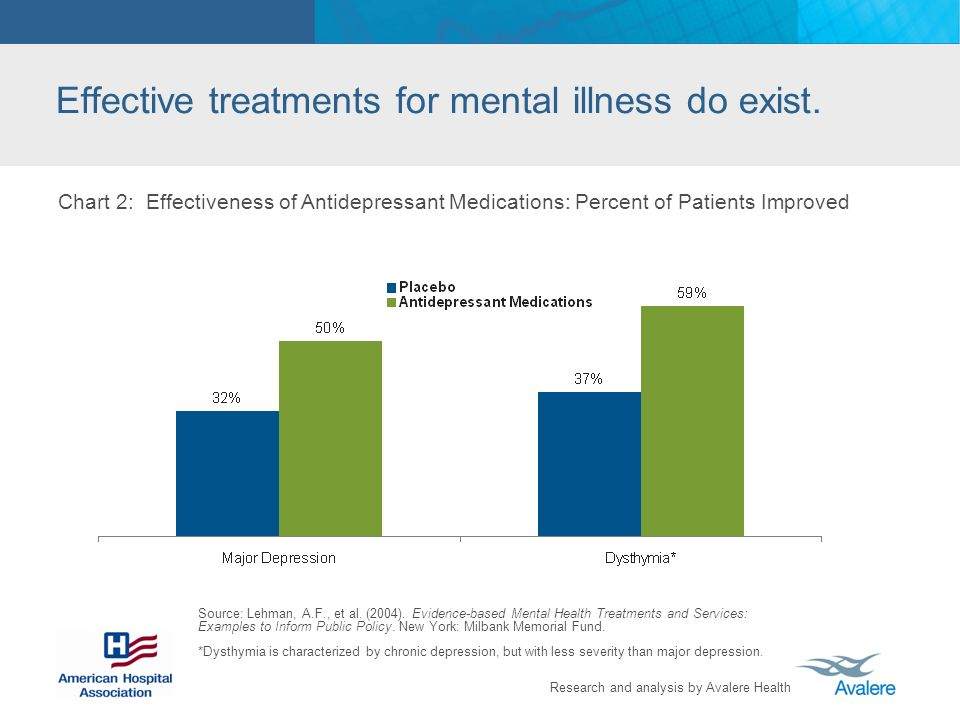 Research and analysis by Avalere Health Effective treatments for mental illness do exist. Chart 2: Effectiveness of Antidepressant Medications: Percen