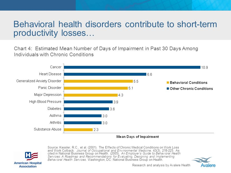 Research and analysis by Avalere Health Behavioral health disorders contribute to short-term productivity losses… Chart 4: Estimated Mean Number of Da