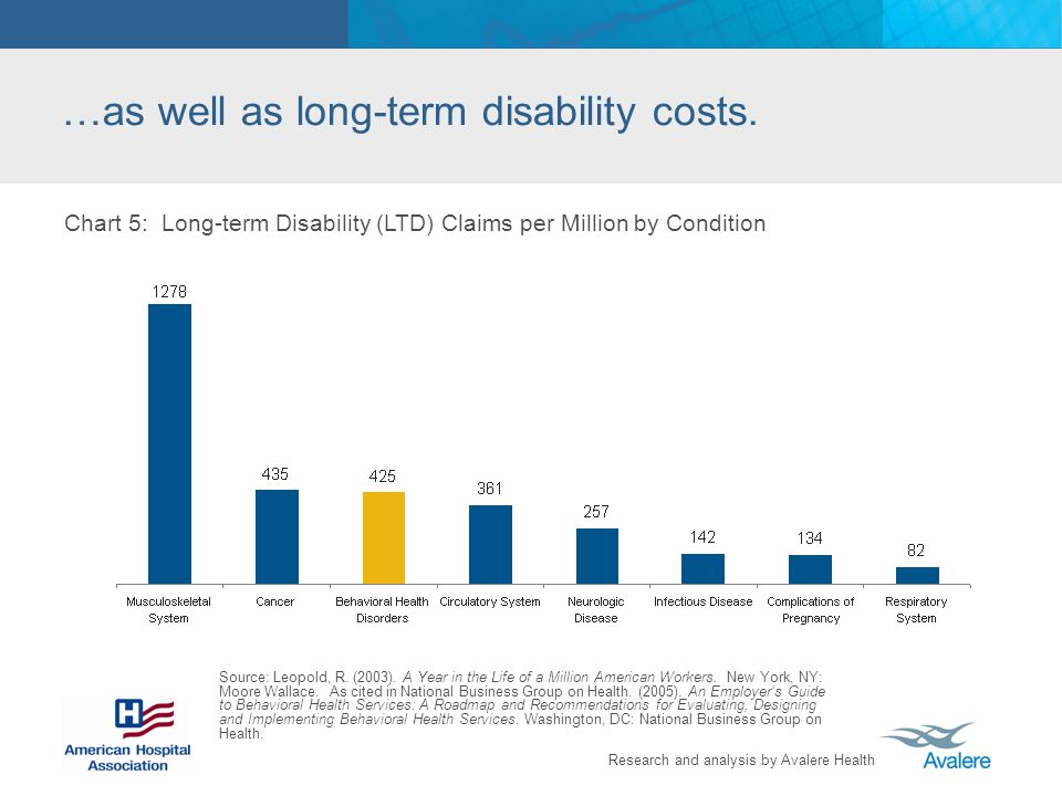 Research and analysis by Avalere Health …as well as long-term disability costs. Chart 5: Long-term Disability (LTD) Claims per Million by Condition So