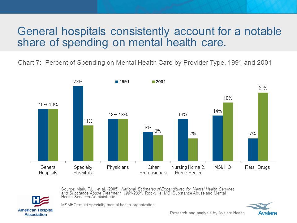 Research and analysis by Avalere Health General hospitals consistently account for a notable share of spending on mental health care. Chart 7: Percent