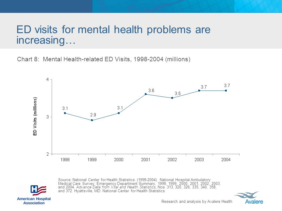 Research and analysis by Avalere Health ED visits for mental health problems are increasing… Chart 8: Mental Health-related ED Visits, 1998-2004 (mill