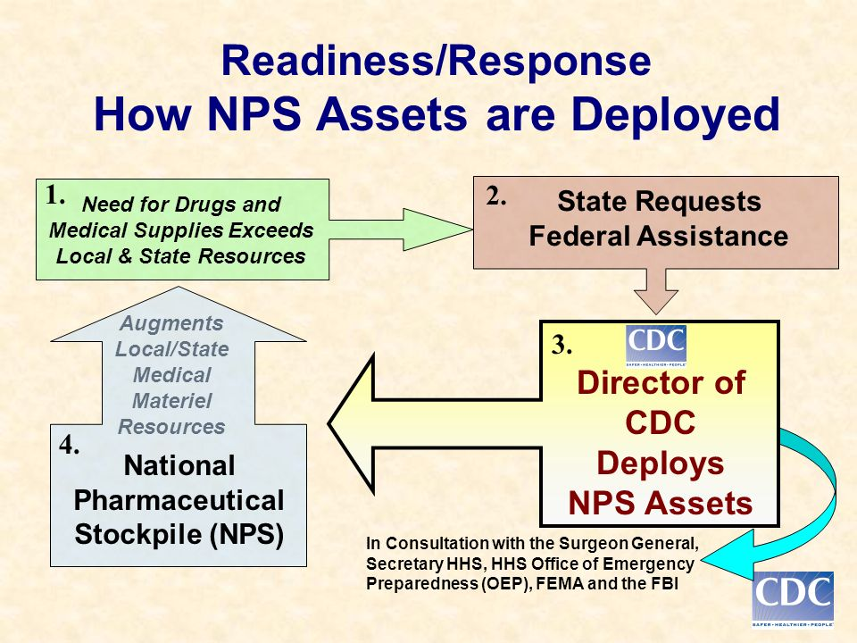 Readiness/Response How NPS Assets are Deployed State Requests Federal Assistance 2.