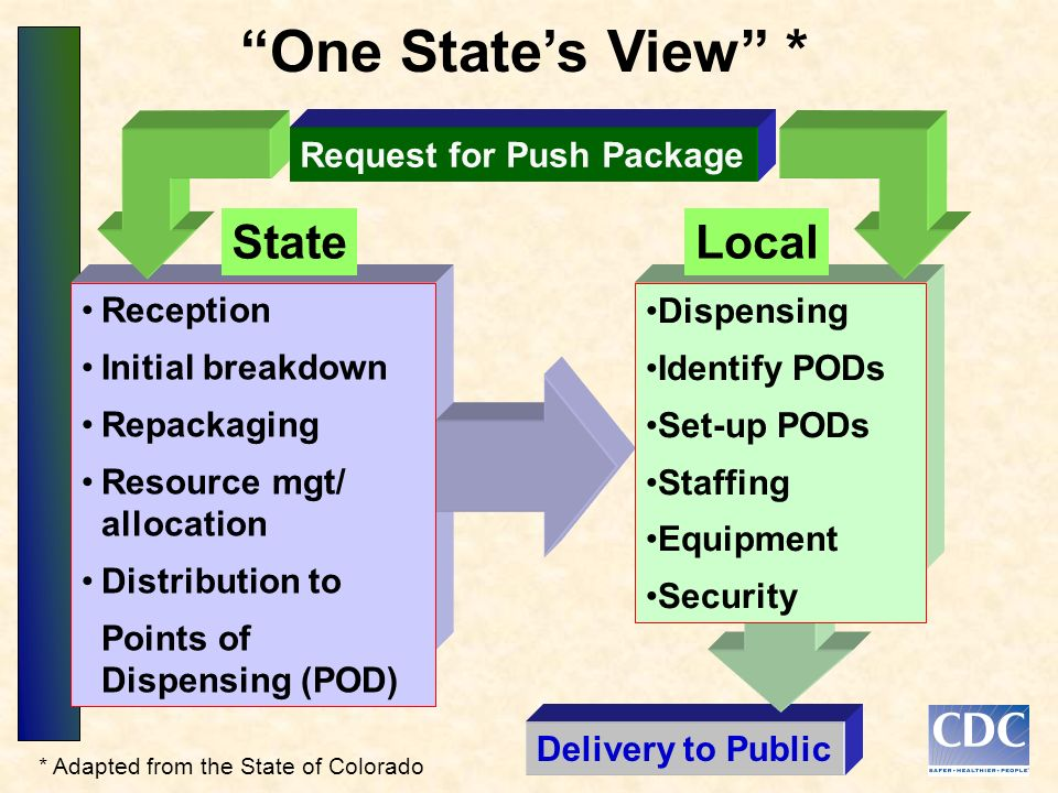 Delivery to Public Reception Initial breakdown Repackaging Resource mgt/ allocation Distribution to Points of Dispensing (POD) Dispensing Identify PODs Set-up PODs Staffing Equipment Security StateLocal Request for Push Package One States View * * Adapted from the State of Colorado