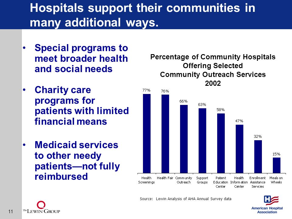11 Hospitals support their communities in many additional ways.