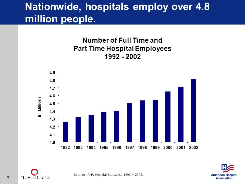 3 Number of Full Time and Part Time Hospital Employees 1992 - 2002 Source: AHA Hospital Statistics, 1992 – 2002.