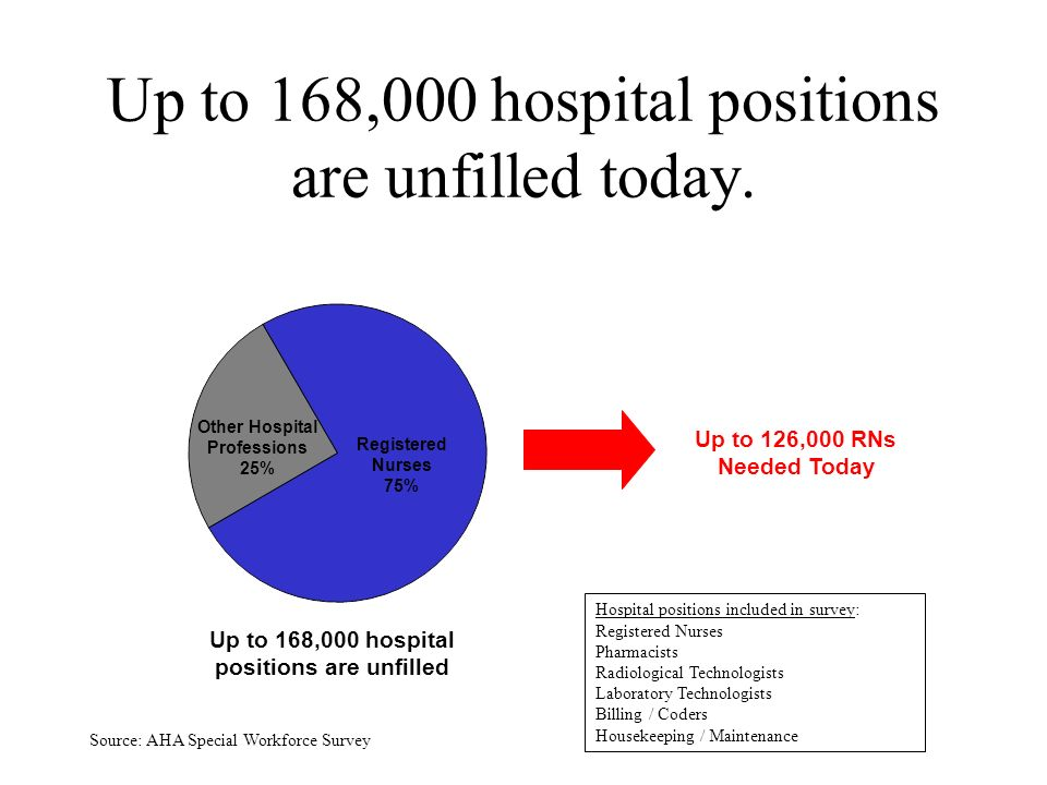 1 Up to 168,000 hospital positions are unfilled today.