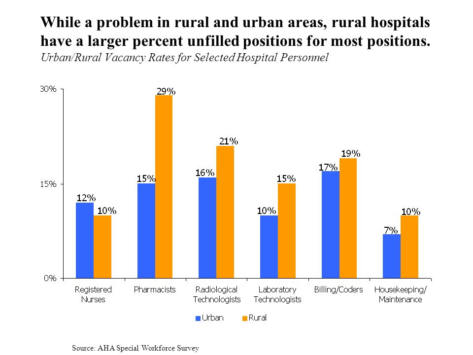 3 While a problem in rural and urban areas, rural hospitals have a larger percent unfilled positions for most positions.