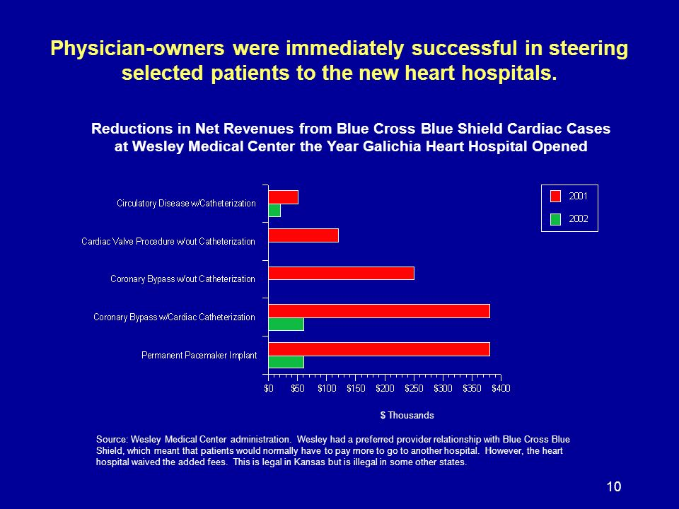 10 Physician-owners were immediately successful in steering selected patients to the new heart hospitals.