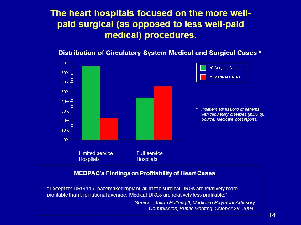 14 The heart hospitals focused on the more well- paid surgical (as opposed to less well-paid medical) procedures.