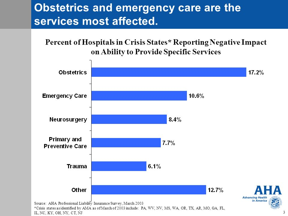 3 Click to edit slide title Obstetrics and emergency care are the services most affected.