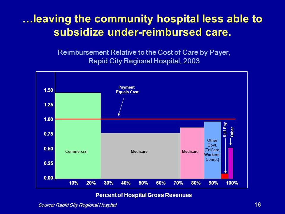 16 …leaving the community hospital less able to subsidize under-reimbursed care. Percent of Hospital Gross Revenues 1.50 1.25 1.00 0.75 0.50 0.25 0.00