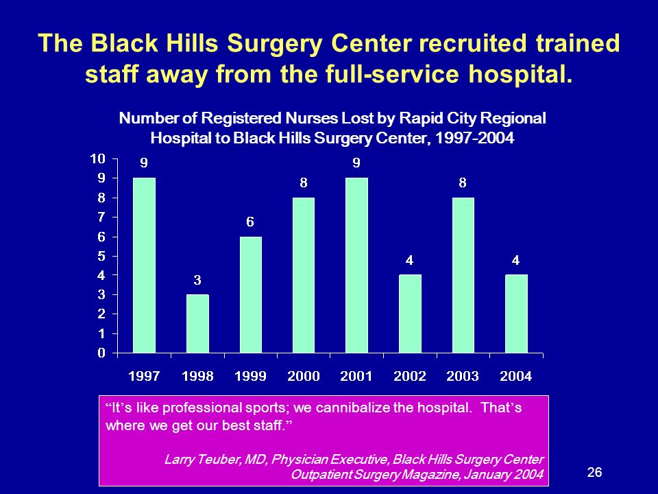26 The Black Hills Surgery Center recruited trained staff away from the full-service hospital. It s like professional sports; we cannibalize the hospi