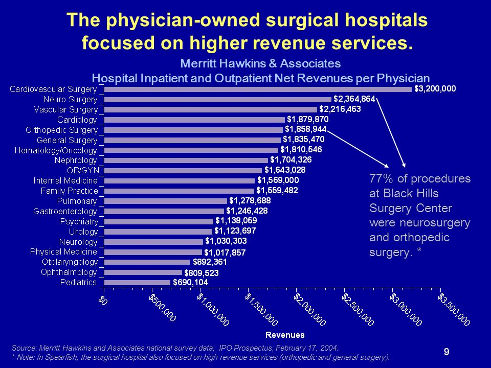 9 The physician-owned surgical hospitals focused on higher revenue services. Merritt Hawkins & Associates Hospital Inpatient and Outpatient Net Revenu