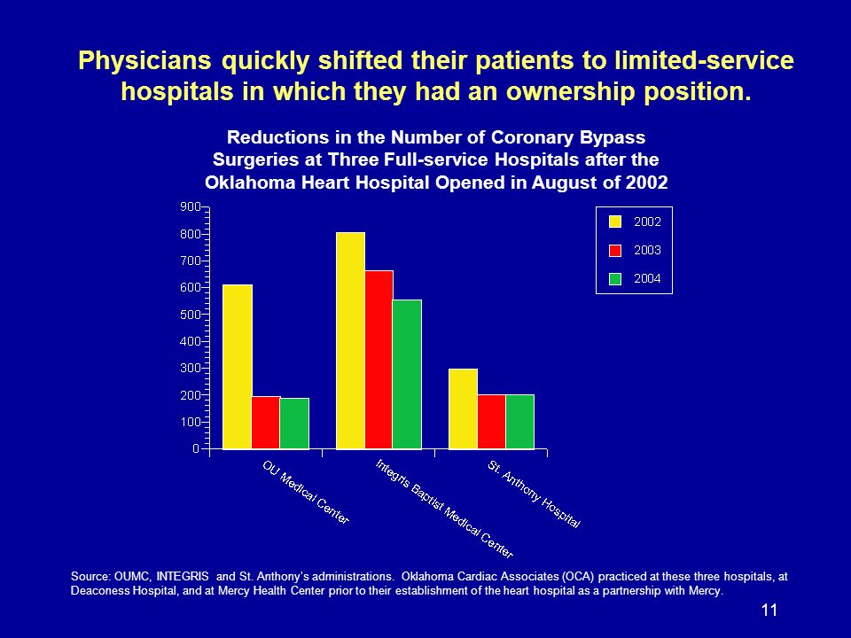 11 Physicians quickly shifted their patients to limited-service hospitals in which they had an ownership position.