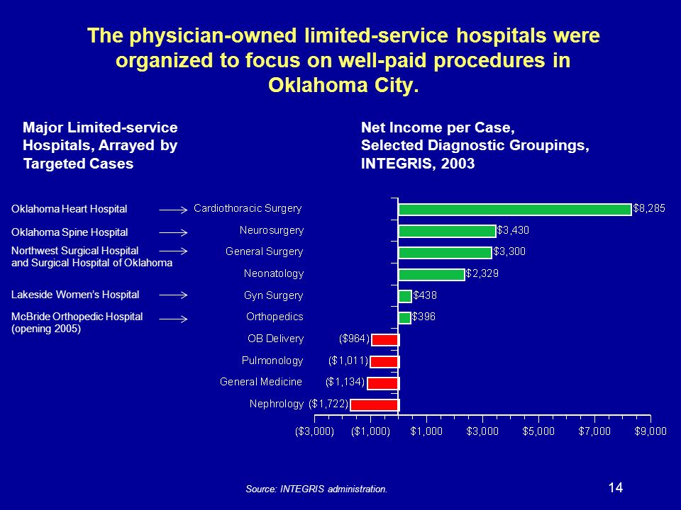14 The physician-owned limited-service hospitals were organized to focus on well-paid procedures in Oklahoma City.