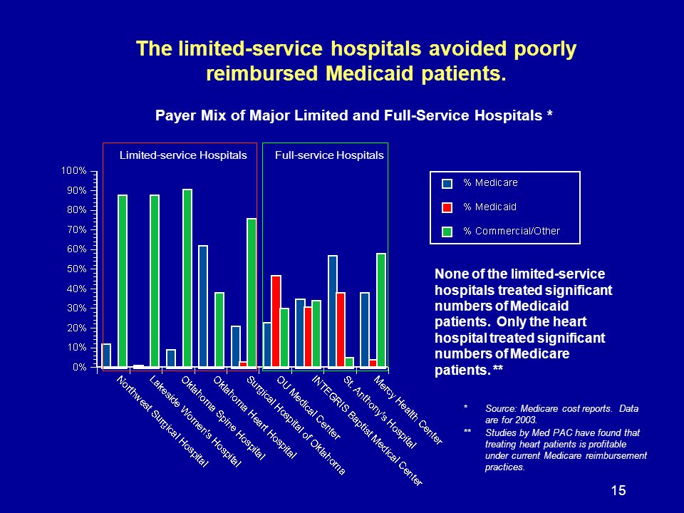 15 The limited-service hospitals avoided poorly reimbursed Medicaid patients. *Source: Medicare cost reports. Data are for 2003. **Studies by Med PAC