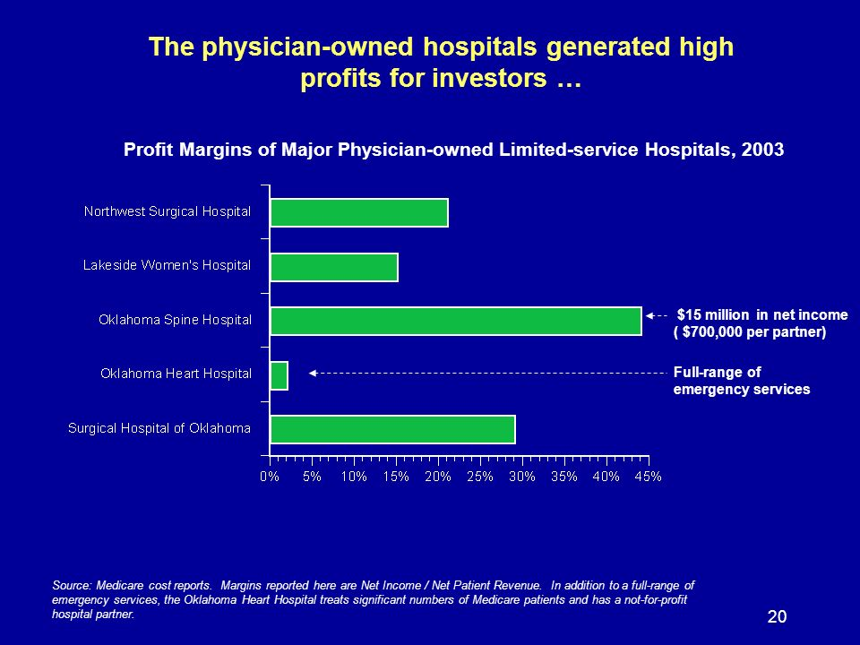 20 The physician-owned hospitals generated high profits for investors … Profit Margins of Major Physician-owned Limited-service Hospitals, 2003 Source: Medicare cost reports.