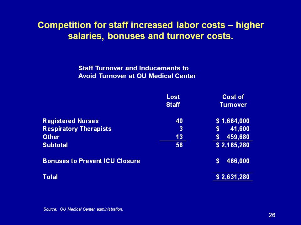 26 Competition for staff increased labor costs – higher salaries, bonuses and turnover costs.