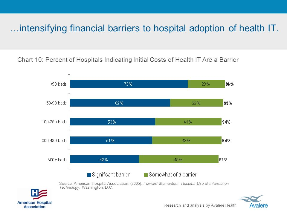 Research and analysis by Avalere Health …intensifying financial barriers to hospital adoption of health IT. Source: American Hospital Association. (20