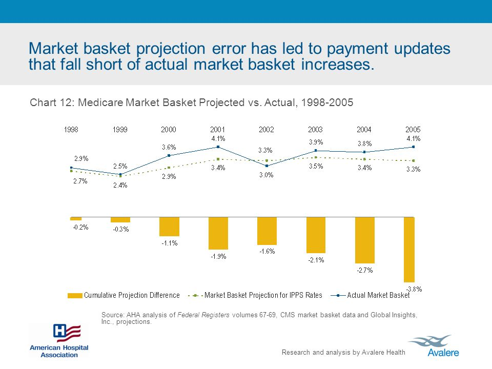 Research and analysis by Avalere Health Market basket projection error has led to payment updates that fall short of actual market basket increases. S