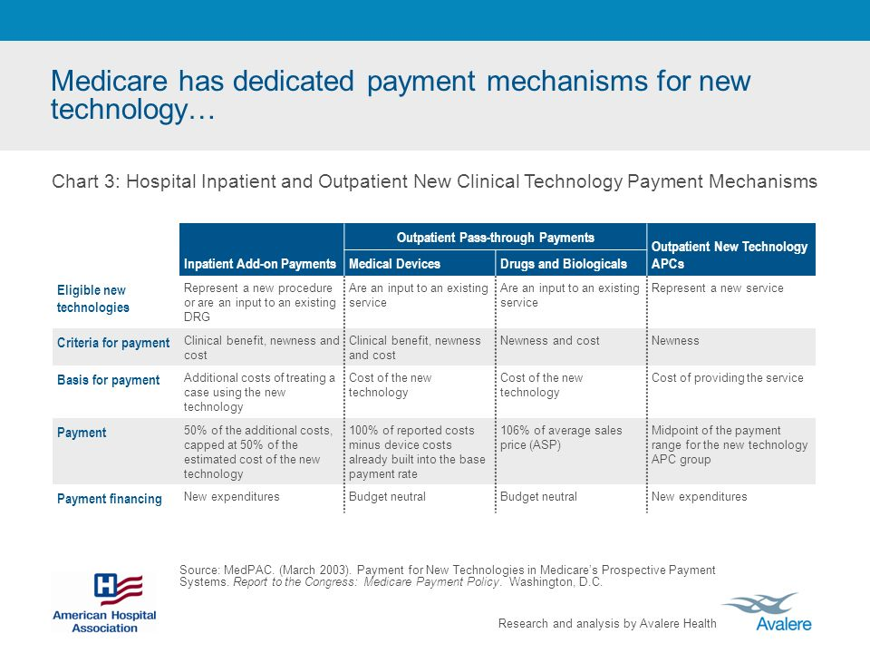 Research and analysis by Avalere Health Medicare has dedicated payment mechanisms for new technology… Source: MedPAC. (March 2003). Payment for New Te
