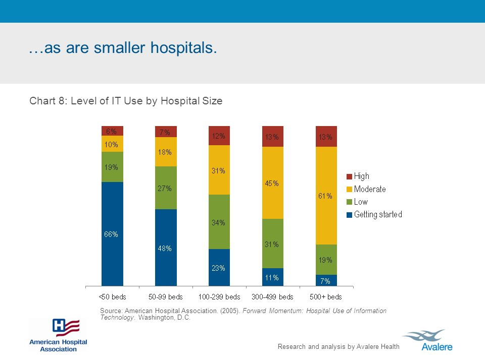 Research and analysis by Avalere Health …as are smaller hospitals. Source: American Hospital Association. (2005). Forward Momentum: Hospital Use of In