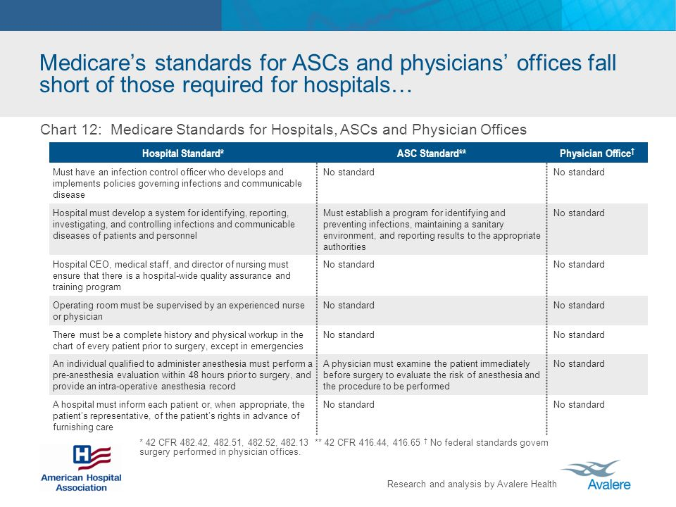 Research and analysis by Avalere Health Medicares standards for ASCs and physicians offices fall short of those required for hospitals… Hospital Stand