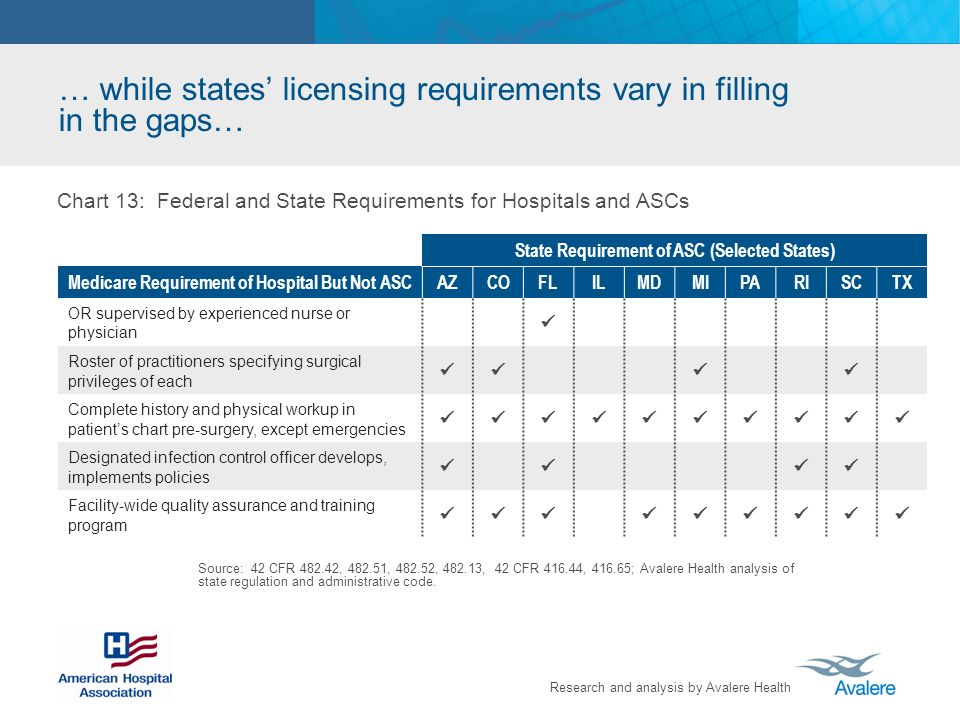 Research and analysis by Avalere Health … while states licensing requirements vary in filling in the gaps… Source: 42 CFR 482.42, 482.51, 482.52, 482.