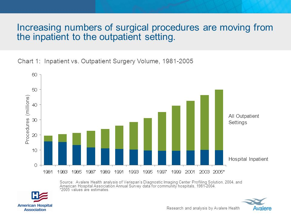 Research and analysis by Avalere Health Increasing numbers of surgical procedures are moving from the inpatient to the outpatient setting. Chart 1: In