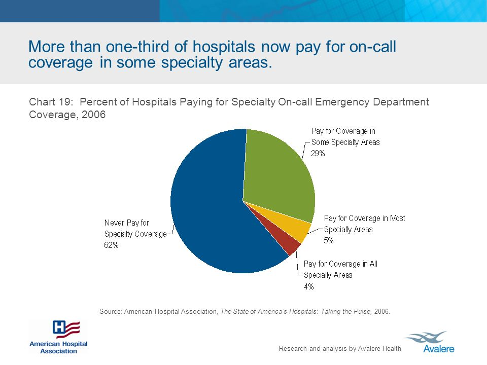 Research and analysis by Avalere Health More than one-third of hospitals now pay for on-call coverage in some specialty areas. Chart 19: Percent of Ho