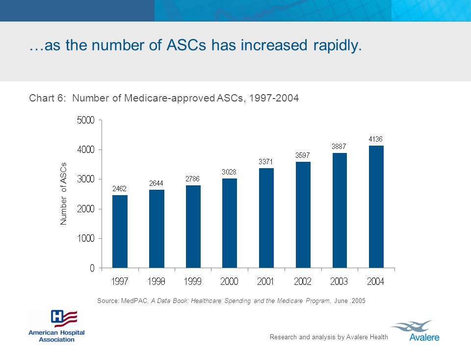 Research and analysis by Avalere Health …as the number of ASCs has increased rapidly. Source: MedPAC, A Data Book: Healthcare Spending and the Medicar