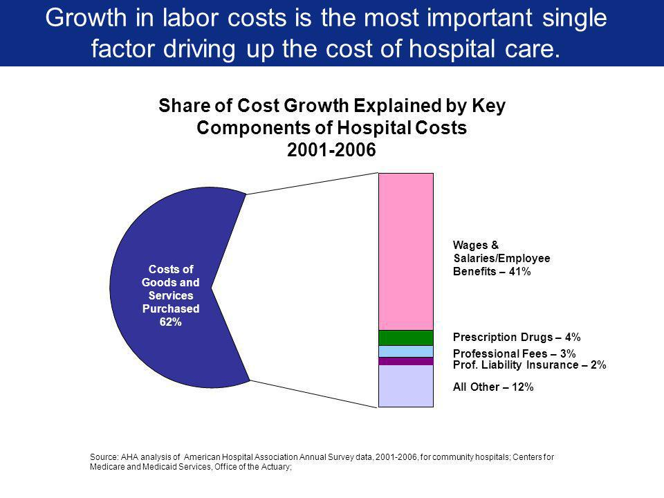 Share of Cost Growth Explained by Key Components of Hospital Costs 2001-2006 All Other – 12% Prescription Drugs – 4% Prof.