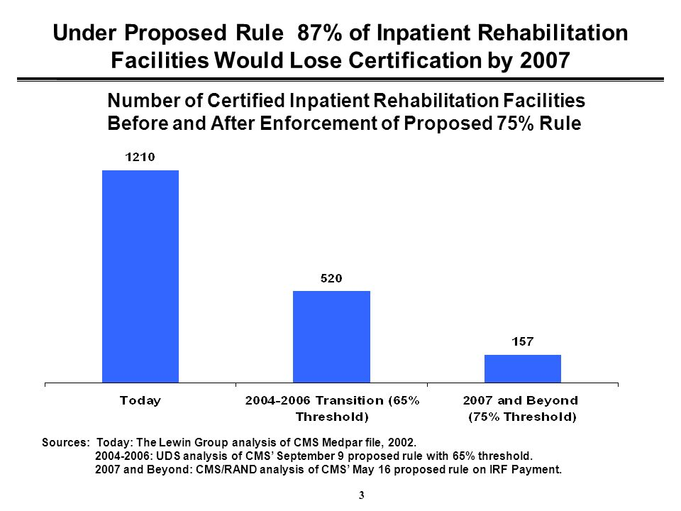 3 Under Proposed Rule 87% of Inpatient Rehabilitation Facilities Would Lose Certification by 2007 Number of Certified Inpatient Rehabilitation Facilit