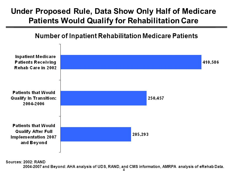 4 Under Proposed Rule, Data Show Only Half of Medicare Patients Would Qualify for Rehabilitation Care Number of Inpatient Rehabilitation Medicare Pati