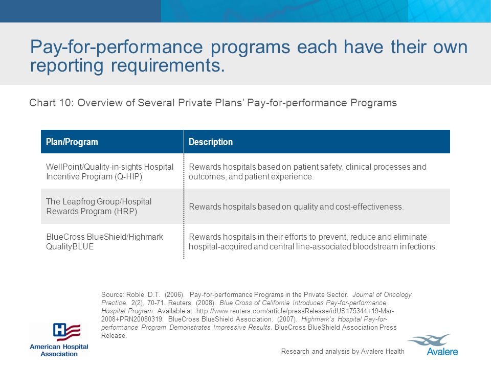 Research and analysis by Avalere Health Pay-for-performance programs each have their own reporting requirements. Source: Roble, D.T. (2006). Pay-for-p