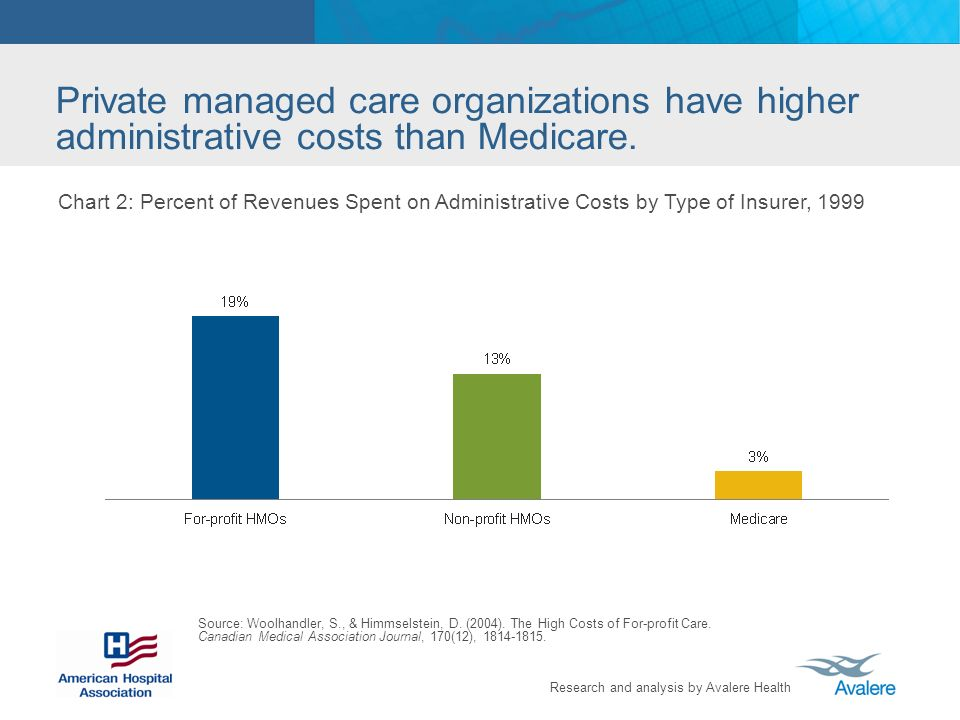 Research and analysis by Avalere Health Private managed care organizations have higher administrative costs than Medicare.