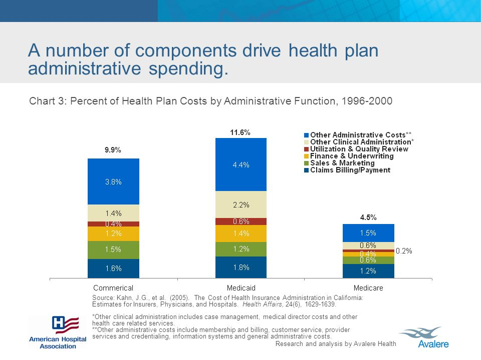 Research and analysis by Avalere Health A number of components drive health plan administrative spending.