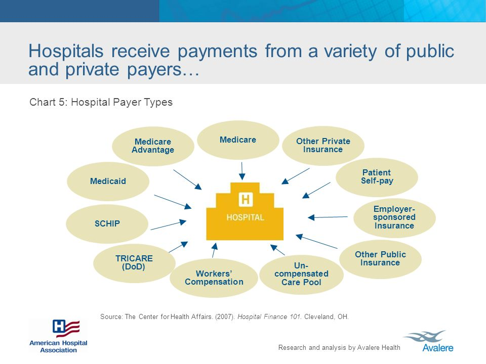 Research and analysis by Avalere Health Medicaid Chart 5: Hospital Payer Types Source: The Center for Health Affairs. (2007). Hospital Finance 101. Cl