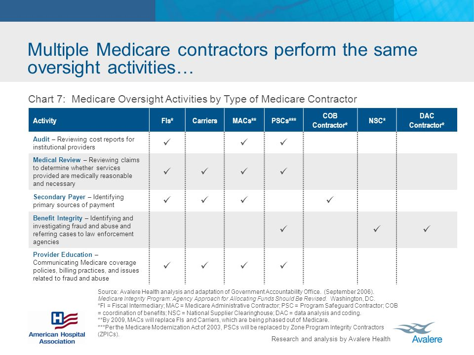 Research and analysis by Avalere Health Source: Avalere Health analysis and adaptation of Government Accountability Office. (September 2006). Medicare
